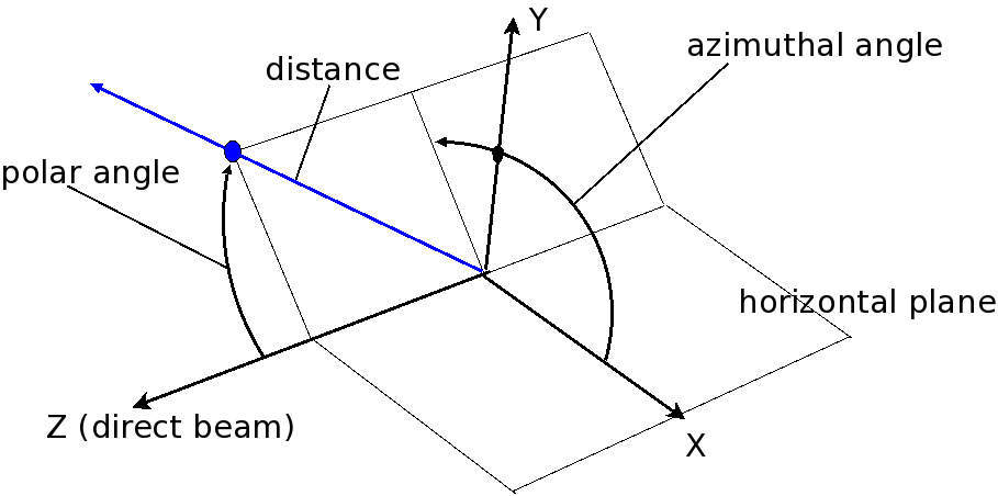 fig.polar-geometry-figure